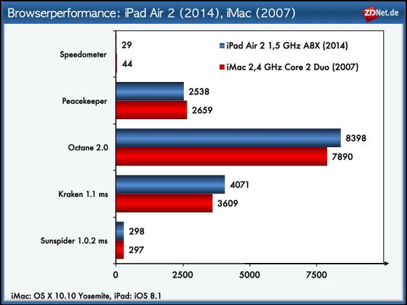 iPad Air 2: In manchen Bereichen kann sich das Tablet mit einem iMac aus dem Jahr 2007 messen (Bild: ZDNet.de)