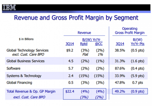 IBMs Umsatz ist im dritten Quartal um 4 Prozent auf 22,4 Milliarden Dollar zurückgegangen (Bild: IBM).