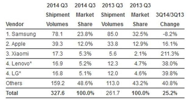 Die Top Five der weltgrößten Smartphone-Hersteller im dritten Quartal (Tabelle: IDC).