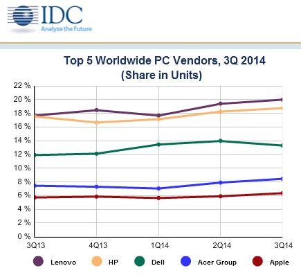 IDC zufolge hat Apple im dritten Quartal den Sprung unter die fünf größten Computerhersteller weltweit geschafft (Bild: IDC).