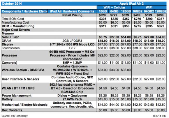 Komponentenkosten des Apple iPad Air 2 (Tabelle: IHS)
