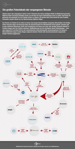 Infografik zu Patentabkommen in der IT-Branche (Grafik: NetMediaEurope)