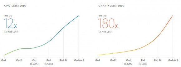 iPad Air 2: Performance (Bild: Apple)