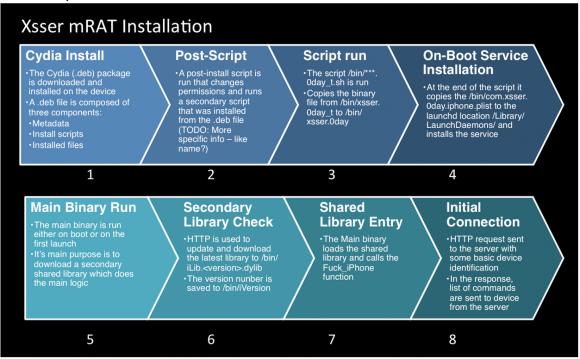 Die Malware Xsser mRAT benötigt einen installierten Jailbreak, um ein iOS-Gerät zu infizieren (Bild: Lacoon).