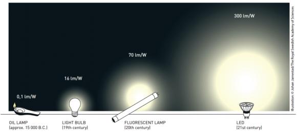 LEDs erreichen deutlich mehr Lumen pro Watt als vorherige Leuchtmittel (Grafik: Johan Jarnestad/ KVA).