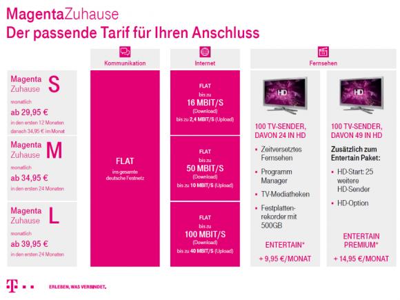 Übersicht über die neuen MagentaZuhause-Tarife (Grafik: Telekom)