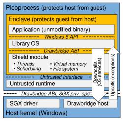 Komponenten und Schnittstellen von Haven (Grafik: Microsoft Research)