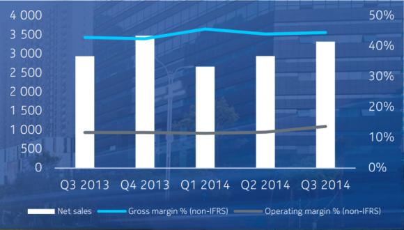 Nokia hat im dritten Quartal 3,32 Milliarden Dollar umgesetzt (Grafik: Nokia).