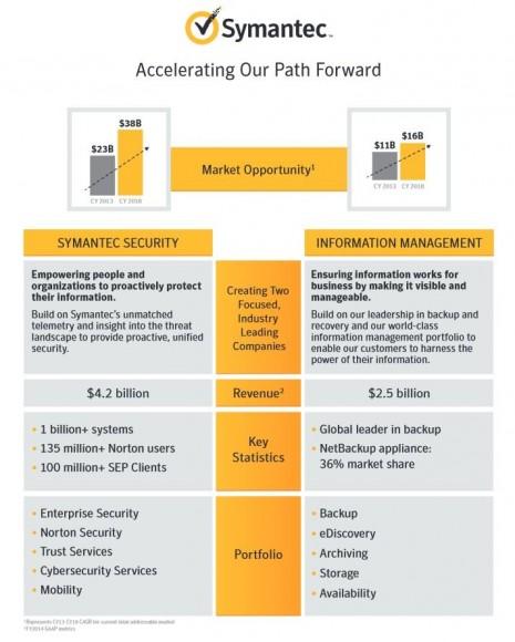Symantec will sich aufspalten