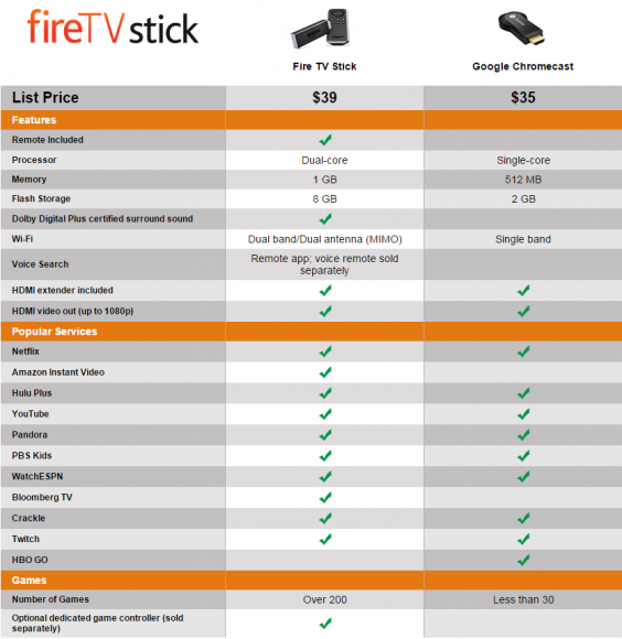 Amazon vergleicht seinen Fire TV Stick mit Googles Chromecast (Bild: Amazon).
