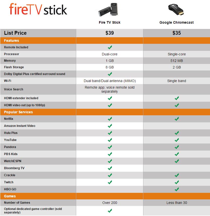 Amazon Stick Kosten