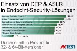 Bei den Endpoint-Security-Lösungen nutzt lediglich die Suite Symantec Endpoint Protection ASLR und DEP zu 100 Prozent (Diagramm: AV-Test).