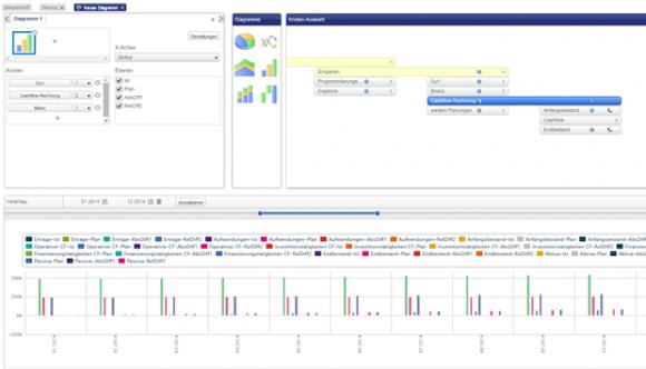 Die Diagrammfunktion von Seneca Controlling ermöglicht es, unterschiedliche Knoten in einer gemeinsamen Grafik darzustellen und dabei die Detailgenauigkeit (Ist, Plan, etc.) festzulegen (Screenshot: Mehmet Toprak).
