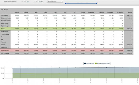 Seneca Controlling ermittelt über das Jahr aus Umsatzerlösen, Erträgen, Aufwendungen, etc. das GuV-Ergebnis (Gewinn- und Verlustergebnis) (Screenshot: Mehmet Toprak).