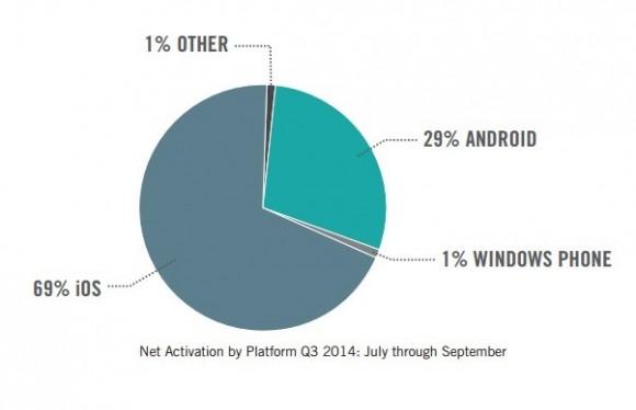 In Unternehmen aktivierte Mobilgeräte im dritten Quartal 2014 (Diagramm: Good Technology)