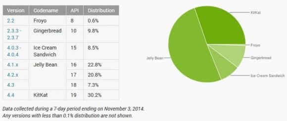 Android: Kitkat erreicht im November 2014 einen Anteil von 30 Prozent (Quelle: Google)