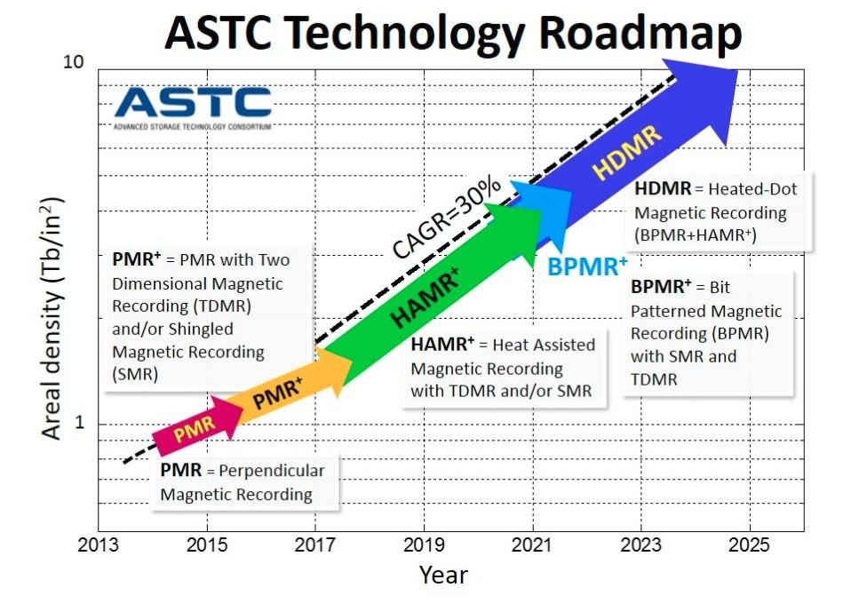 Technologie roadmap für festplatten diagramm astc