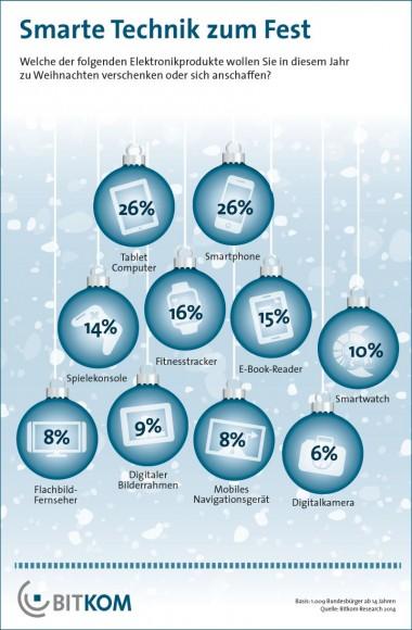 Tablets und Smartphones stehen bei Verbrauchern auch zum diesjährigen Weihnachtsfest hoch im Kurs (Grafik: Bitkom).