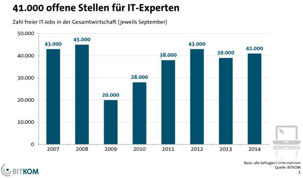 Gegenüber dem Vorjahr ist die Zahl der offenen Stellen für IT-Experten um 2000 auf 41.000 gestiegen (Grafik: Bitkom).