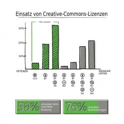 Optionen der Creative-Commons-Lizenz (Bild: de.creativecommons.org)