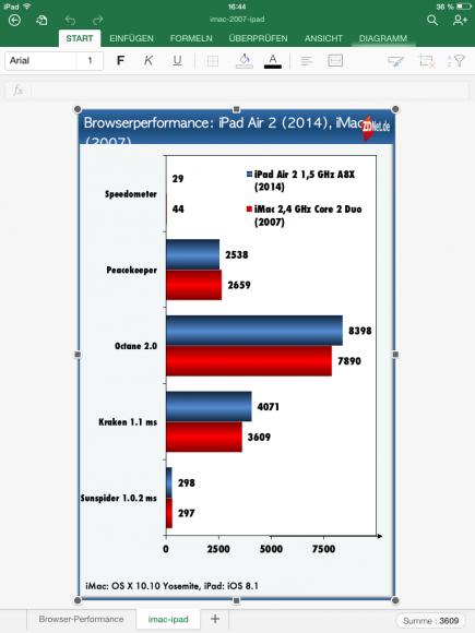 Excel für iPad: Nicht zur Verfügung stehende Schriftarten sorgen für eine fehlerhafte Darstellung (Screenshot: ZDNet.de)