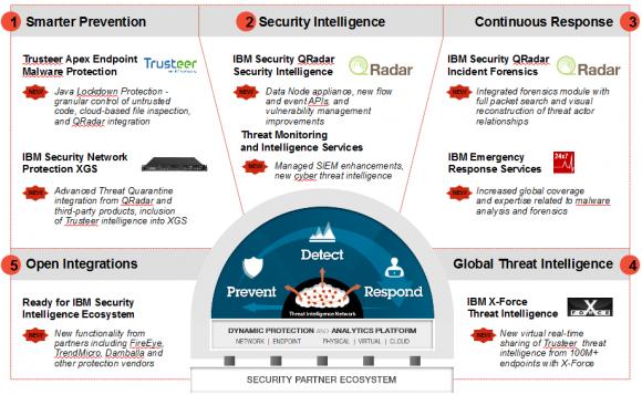 IBMs Cloud-Sicherheitsportfolio für Unternehmen im Überblick (Grafik: IBM)