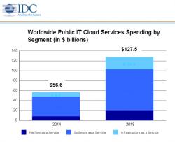 Public-Cloud-Ausgaben bis 2018 (Diagramm: IDC)