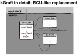 kGraft (Diagramm: SUSE)