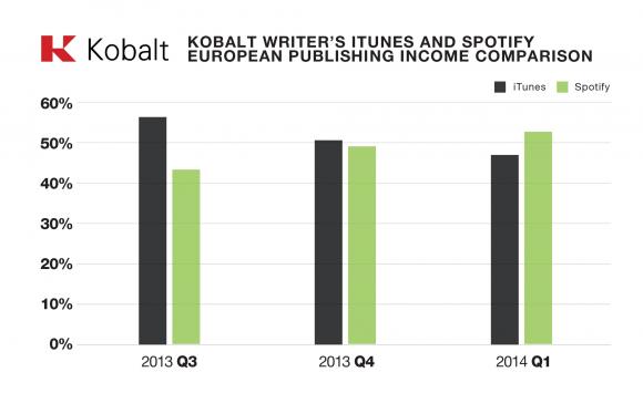 Künstler haben im ersten Quartal 2014 erstmals höhere Tantiemen von Spotify als von iTunes erhalten (Bild: Kobalt).