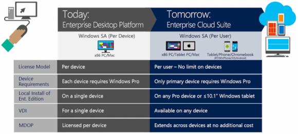 Die neue Windows-Lizenzoption basiert nicht auf der Geräte-, sondern der Nutzerzahl (Bild: Microsoft).