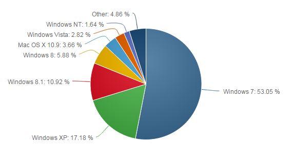 Der Marktanteil von Windows XP ist im Oktober um 6,7 Punkte auf 17,18 Prozent geschrumpft (Bild: Net Applications).