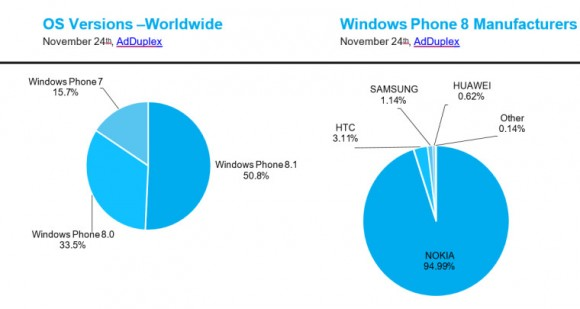 Windows-Phone-Varianten im November (Bild: AdDuplex)