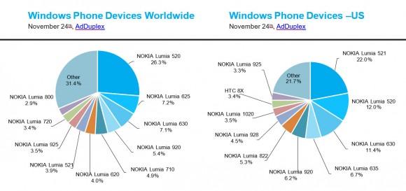 Windows-Phone-Modelle im November (Bild: AdDuplex)