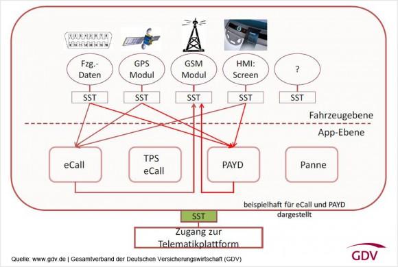 Das Konzept des GDV für eine E-Call-Telematik-Plattform. Eine standardisierte Schnittstelle erlaubt den Zugang zur Plattform. Diese ist in zwei Ebenen unterteilt. Die Fahrzeugebene liefert über weitere standardisierte Schnittstellen Daten. Die App-Ebene kommuniziert über die standardisierten Schnittstellen mit dem Fahrzeug, um die Daten zu empfangen und zu senden, die sie für den vom Kunden gewünschten Dienst benötigt (Grafik: GDV)