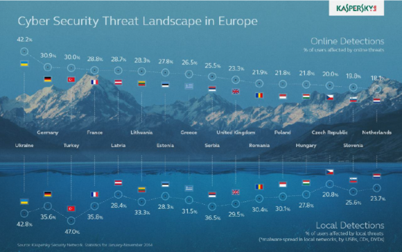 Bedrohungslandschaft_Europa (Grafik: Kaspersky)