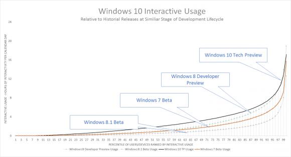 (Diagramm: Microsoft)