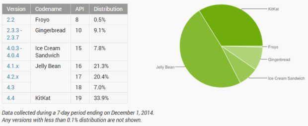 Android 4.4.x KitKat kommt inzwischen auf über einem Drittel aller Android-Geräte zum Einsatz (Screenshot: ZDNet.de).