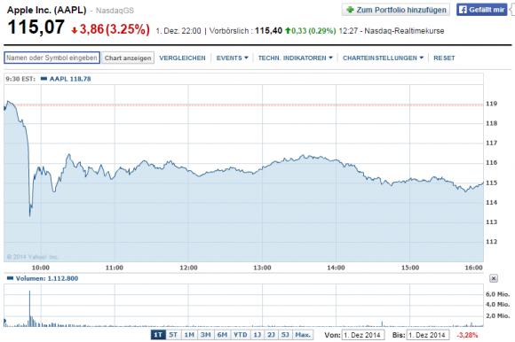 Am 1. Dezember verlor die Apple-Aktie binnen weniger Minuten über 6 Prozent ihres Werts (Screenshot: ZDNet.de bei Yahoo Finance).