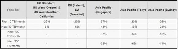 Preise für ausgehenden Datentraffic (Tabelle: Amazon)