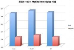 Black-Friday-Einkäufe mit Mobilgeräten (Diagramm: ZDNet.com)