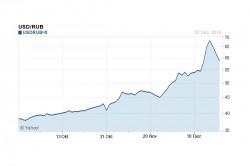 Rubelkurs in Relation zum Dollar über die letzten drei Monate (Grafik: Yahoo)