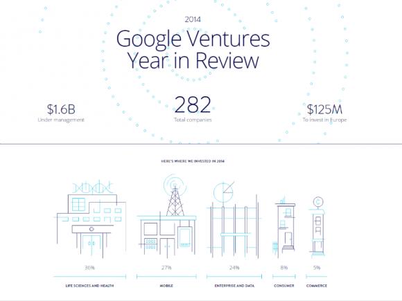 Google Ventures hat 2014 insgesamt 1,6 Milliarden Dollar in 282 Start-ups investiert (Screenshot: ZDNet.de).