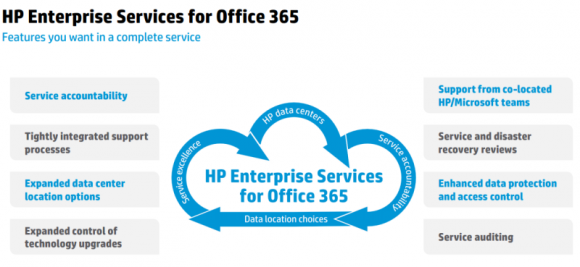 HP Enterprise Services for Office 365 (Grafik: HP).