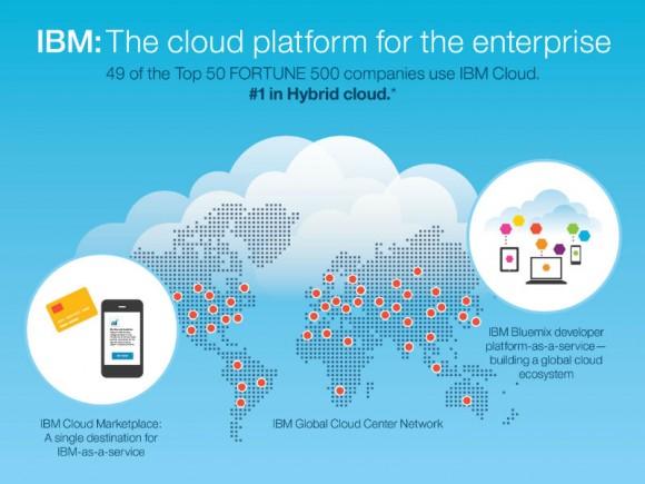 IBMs regionale Cloud-Präsenzen (Grafik: IBM)
