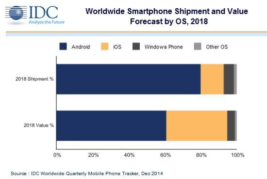 Apple wird laut IDC 2018 mit 12,8 Prozent aller verkauften Smartphones einen Umsatzanteil von 33,8 Prozent erreichen (Bild: IDC).