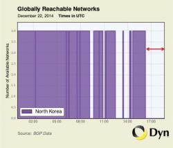 Nordkorea ist offline (Bild: Dyn Research)