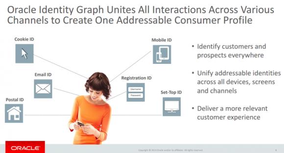 Identity Graph (Bild: Oracle)