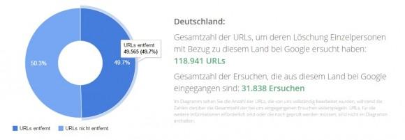Löschanträge deutscher Privatanwender 2014 (Diagramm: Google)