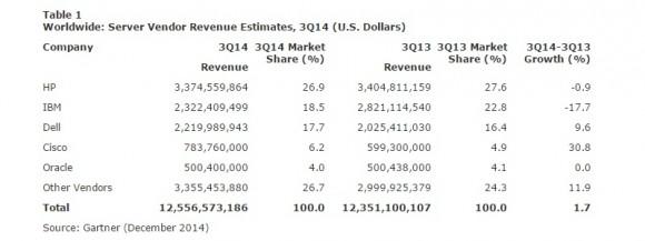 Weltweiter Servermarkt nach Umsätzen (Tabelle: Gartner)