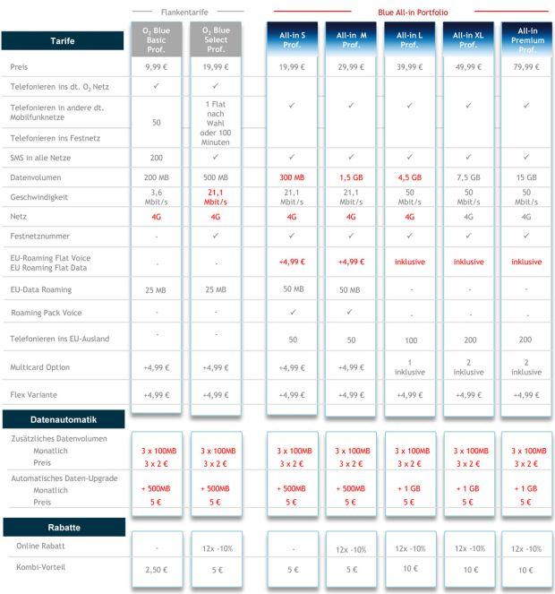 Die neuen O2-Blue-Tarife für Geschäftskunden im Überblick (Tabelle: O2).